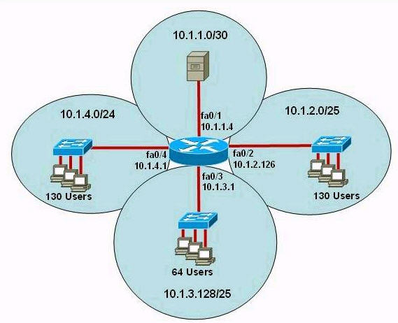 how to find owner of private ip address