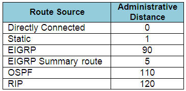 Administrative Distances_popular_routing_protocols.jpg
