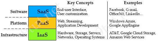 Cloud_Computing_SaaS_PaaS_IaaS.jpg